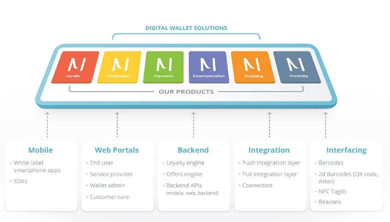 CardMobili Digital Wallet Platform