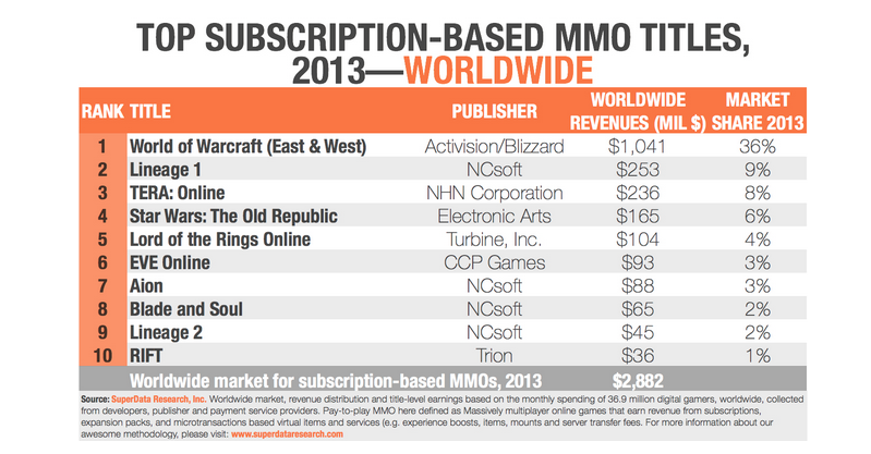 mmo-revenue-june-2014
