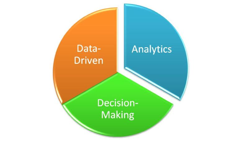 Analytics Decision Making