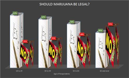 Pro-marijuana groups
