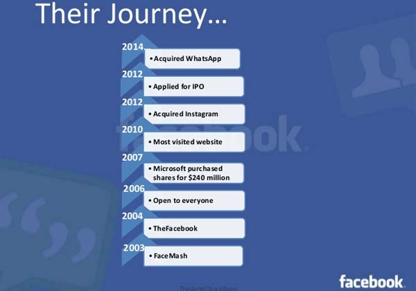 Know About Facebook