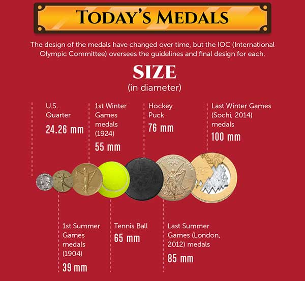 Today Medals