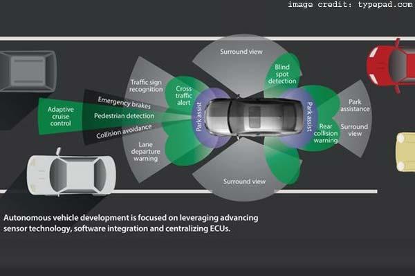 The Autonomous Driving Software